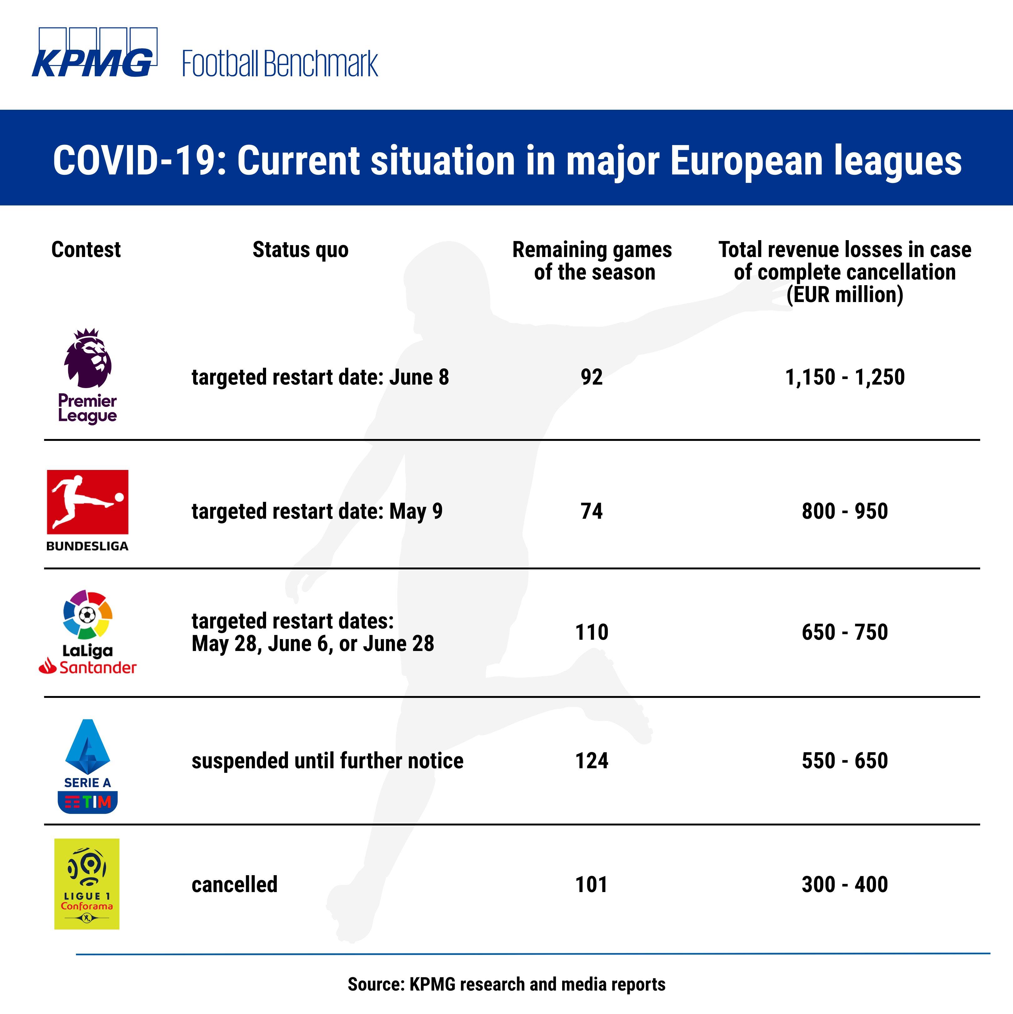 KPMG football benchmark