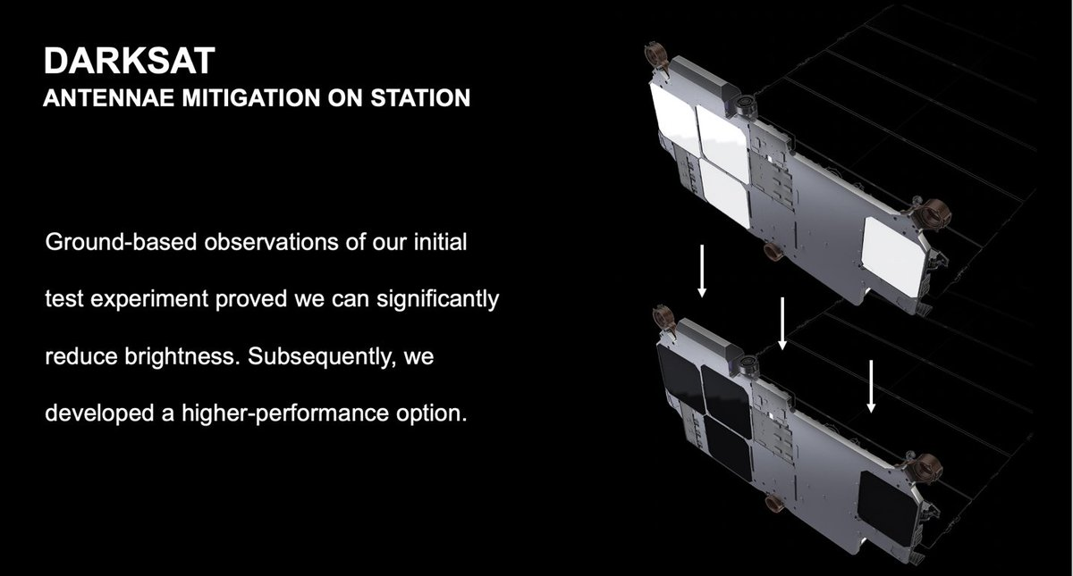 SpaceX tested this DarkSat design in space, which reduced brightness by about 55%. But the company is launching a new VisorSat design in May that it expects will be even more effective, as by June all future Starlink satellites will have sun visors. cnbc.com/2020/04/29/elo…