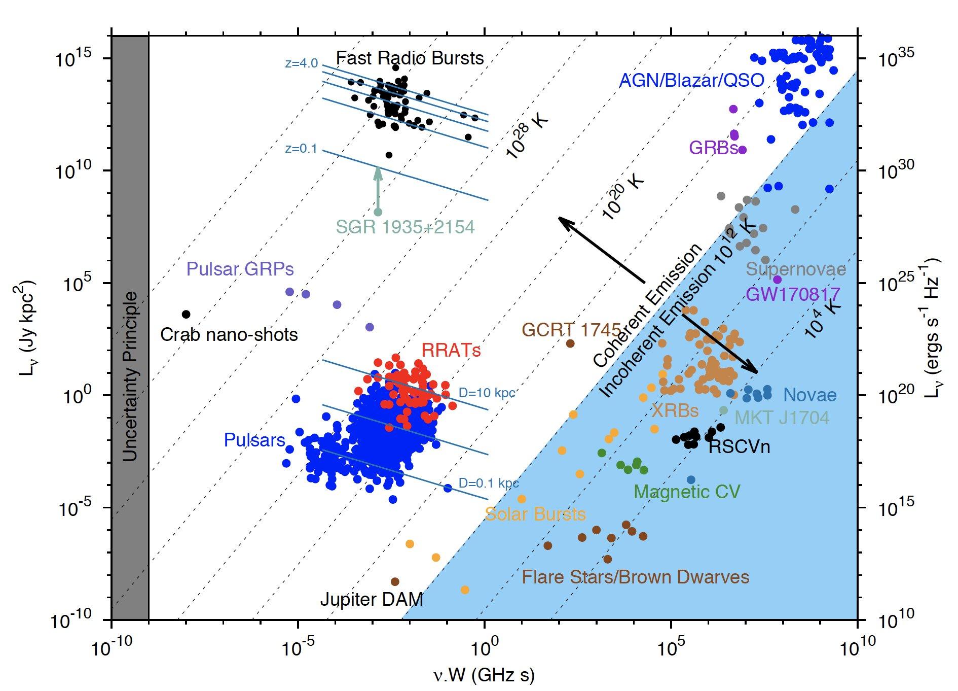 Астрономы зафиксировали из космоса сильный радиосигнал и определили его источник1