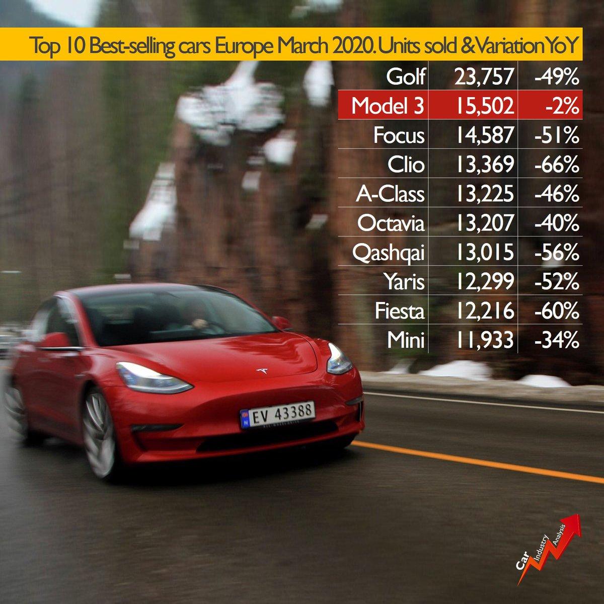 [Statistiques] Les chiffres européens  - Page 3 EWyY69UX0AEk6VL?format=jpg