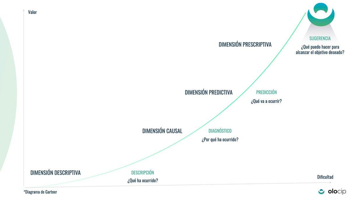 El valor de la #IA de @Olocip_Lab en el análisis de rendimiento.  🤔¿análisis descriptivo?: Pasado descontextualizado. Máxima incertidumbre. Visualización.  ✅ ANÁLISIS PREDICTIVO: Rendimiento futuro contextualizado. Mínima incertidumbre. Validación científica   Ver hilo👇🏽