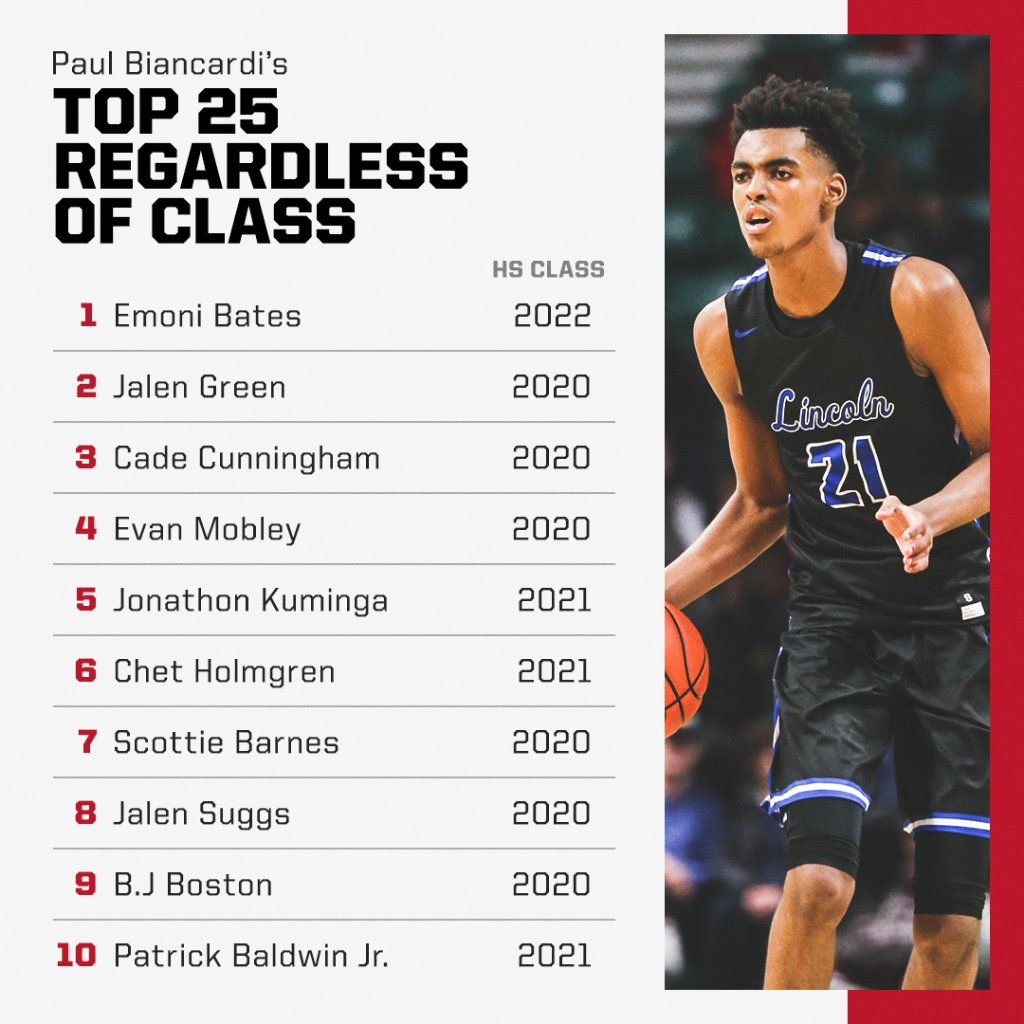 Espn On Twitter These High School Stars Are Next Up On The Hardwood Paulbiancardi S Top 25 Players Regardless Of Class See The Full List On E Https T Co Vrdvgqwvyq Https T Co B1plyde4ak