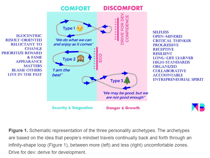 Many thanks to @trentsalo for calling attention to Martin Buchheit's (@Mart1Buch) brilliant schematic of personality archetypes. #IPS2020 #StrivingForType3 And shoutouts to #USOPC , @SPRIVail , all presenters and int'l keynote speaker @RoaldBahr for great conference so far! https://t.co/jkWGJ4IxuS