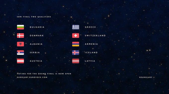 Eurojury 2020 - Semifinal 2