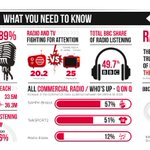 Image for the Tweet beginning: Our infographic summarises the #RAJAR
