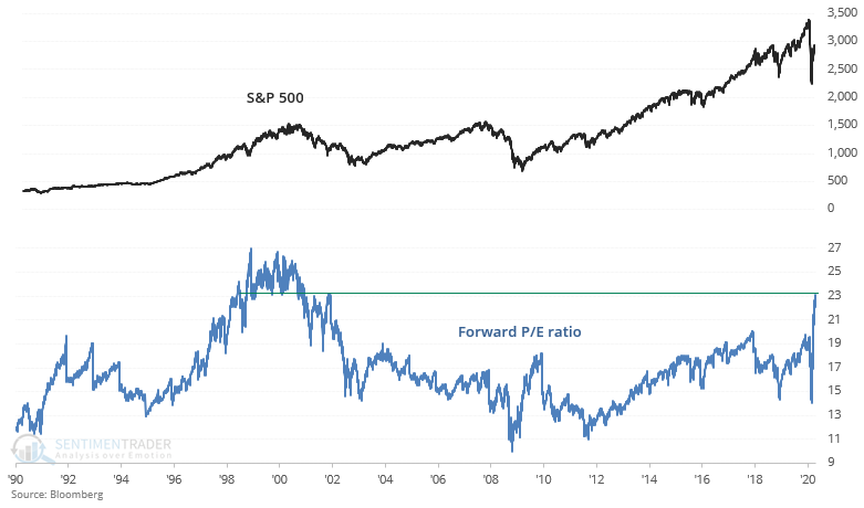 What the smart money is saying:  David Tepper: this is the 2nd most overvalued stock market ever Buffett: hasn't made any big investments Druckenmiller: risk-reward in stocks is the worst he's seen  Meanwhile, S&P 500 forward P/E ratio is at its highest since the late-1990s https://t.co/DGIM91PDxy