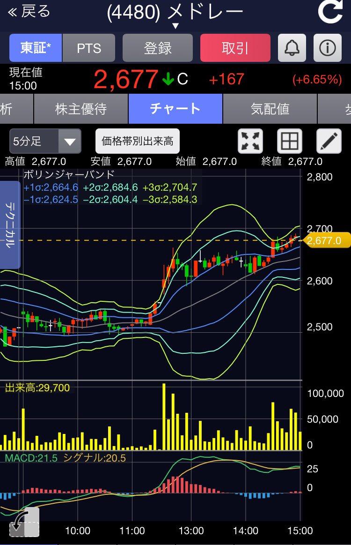 メドレー 株価 掲示板