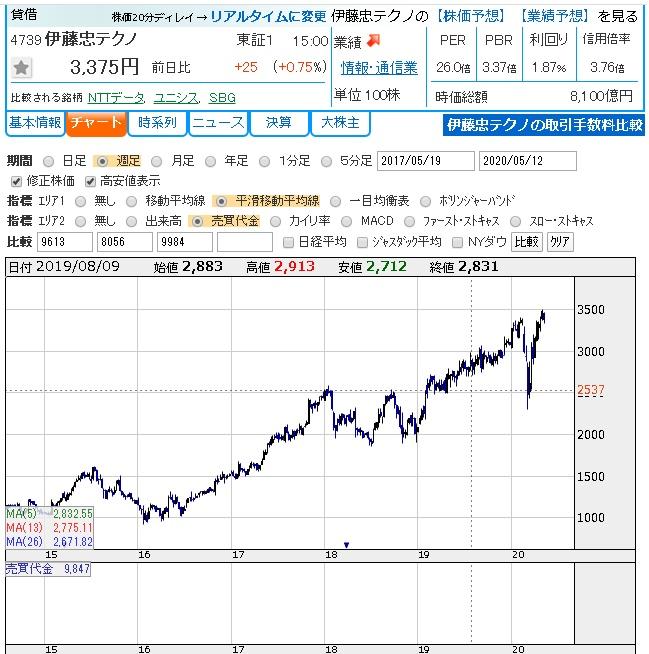 マツオカ コーポレーション 株価