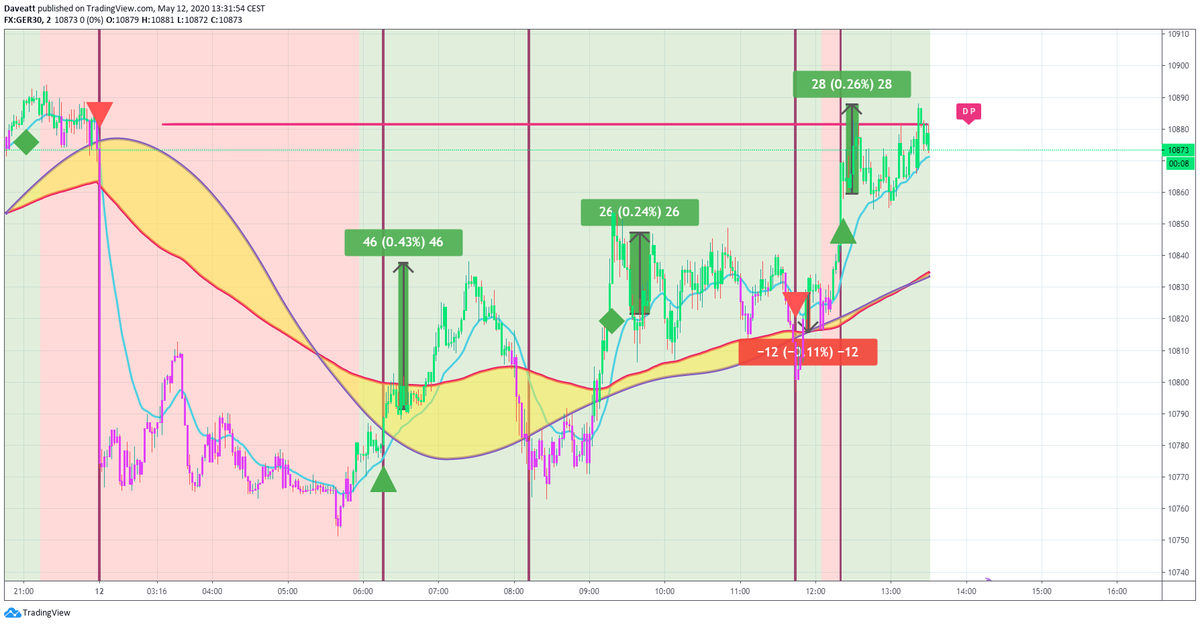 TradingView trade How many points would you have made on these trades if you used our 2minutes algorithm on indices