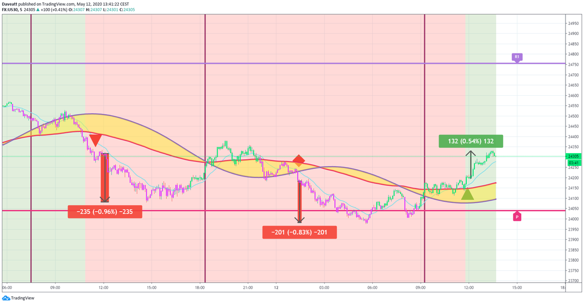 TradingView trade How many points would you have made on these trades if you used our 5minutes algorithm on indices
