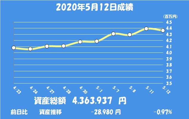 ナガオカ 株価