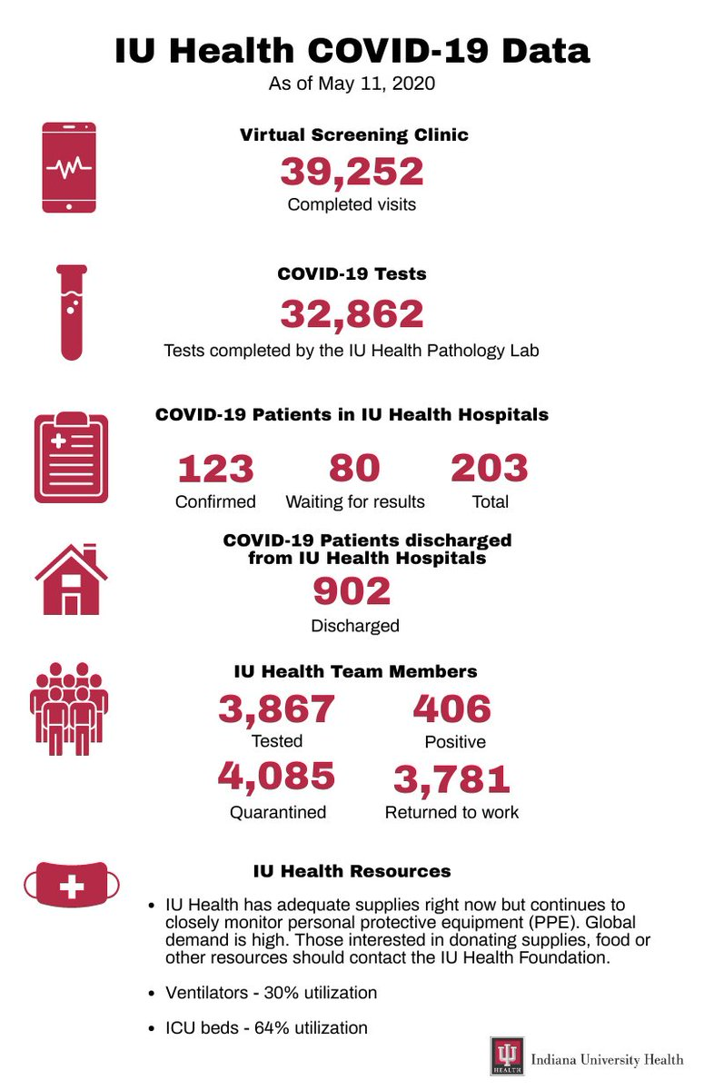 IU Health COVID-19 Weekly Data Update bit.ly/2Xi0Ddx