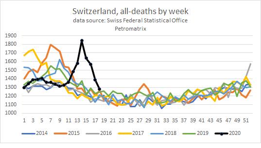 Switzerland weekly number of deaths: