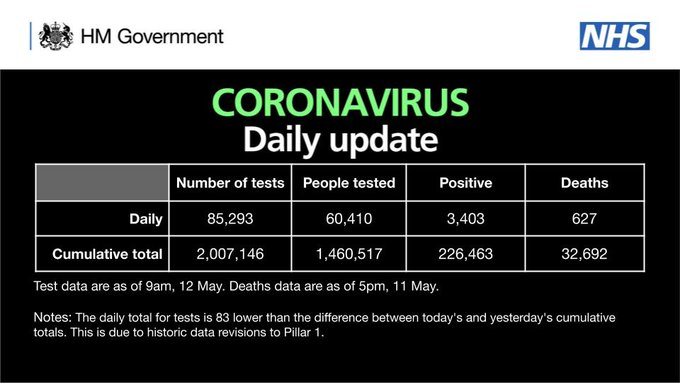 CORONAVIRUS: Daily update  As of 9am 12 May, there have been 2,007,146 tests, with 85,293 tests on 11 May.   1,460,517 people have been tested of which 226,463 tested positive.   As of 5pm on 11 May, of those tested positive for coronavirus, across all settings, 32,692 have sadly died.