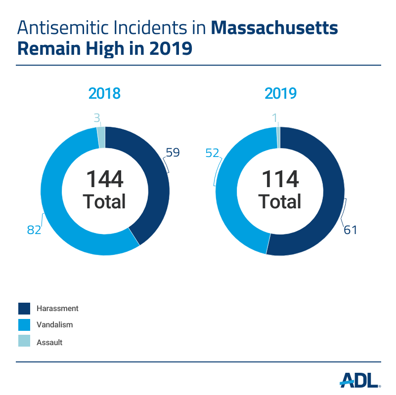 Just released: 2019 Audit of #Antisemitic Incidents.  Here's what we learned: https://t.co/pyymqVeLlG https://t.co/pPvRskMgBA