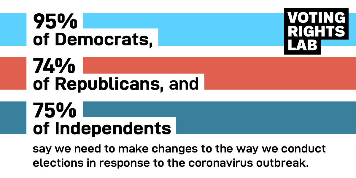 Vast majorities of Democrats, Republicans, and independents believe we need to make changes to the way we conduct elections amid #COVID19.