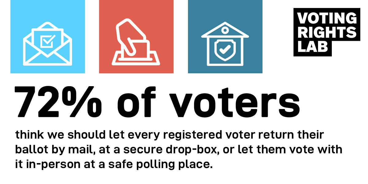 Almost three-quarters of voters think voters should be able to return their ballots by mail, via secure drop-box, or vote in-person at a safe polling location.