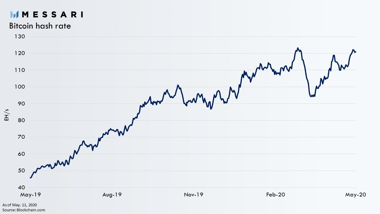 El hashrate de Bitcoin ha aumentado significativamente luego del Halving a pesar de la caída del 50% de los beneficios. Fuente: Messari