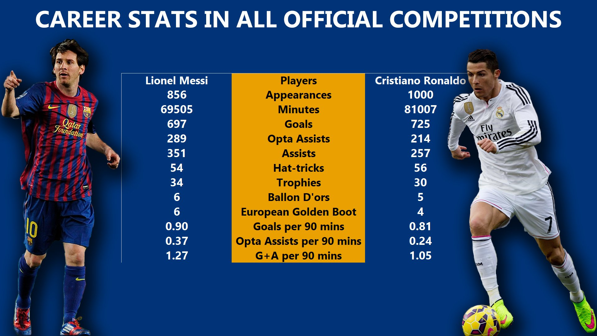 """mk on Twitter: """"THREAD: Messi vs Cristiano all official senior career Stats  (Goals+Assists per 90mins) INFOGRAPHICS 🌟All official comps (1.27-1.05)  🌟Europe top 5 leagues (1.44-1.16) 🌟Champions League (1.14-1.02)  🌟National Team (0.89-0.88)… https ..."""