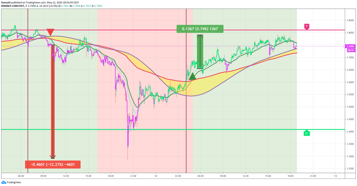 TradingView trade BCH LINK ADA
