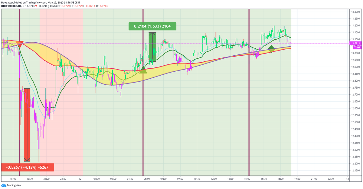 TradingView trade DCR RVN SNX