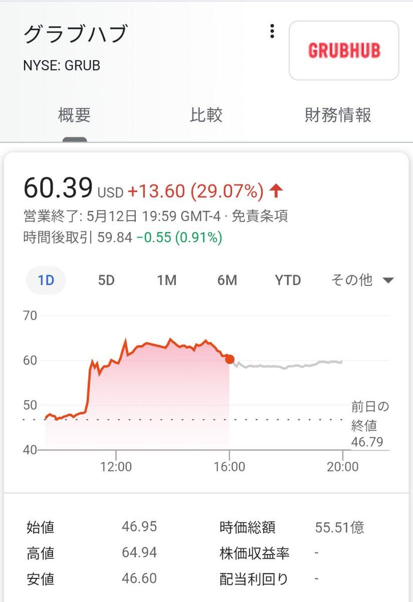 ダッシュ 株価 ドア