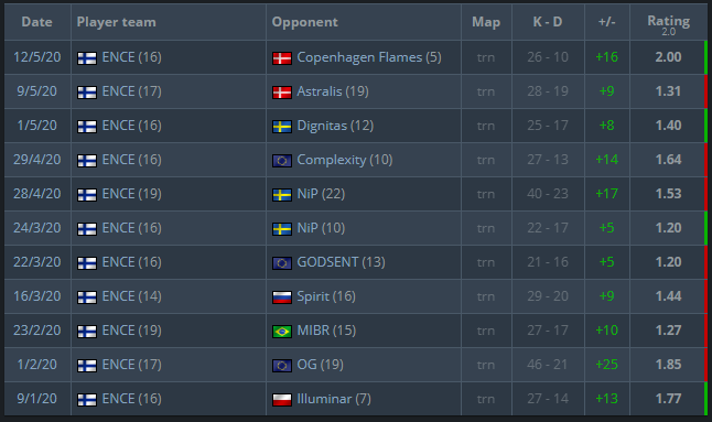 allu on Train in 2020.  1.48 rating 96 ADR 0.96 KPR 0.57 DPR +131 K/D diff 11/11 maps with 1+ rating 1.53 Impact  Mad numbers. https://t.co/yzTWbusIYE