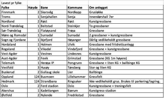 Fredriksstad Blad - Hvaler IL