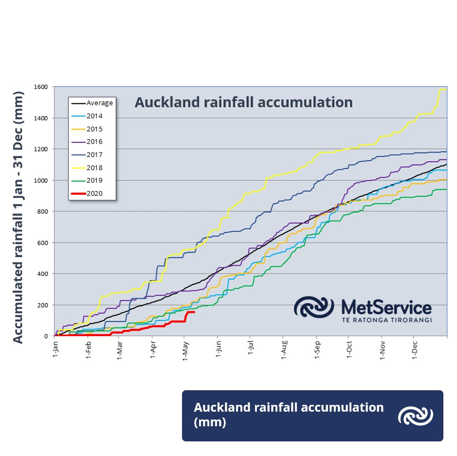 "A mid-month drought update is now up at  bit.ly/MonthlyOutlook. Check out the Auckland rainfall accumulations - we've got a long way to go to ""catch up"" for the extremely dry start to 2020, following on from a drier than usual 2019. ^GG"