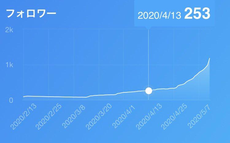 ブログ100記事書いた時のTwitterフォロワー数