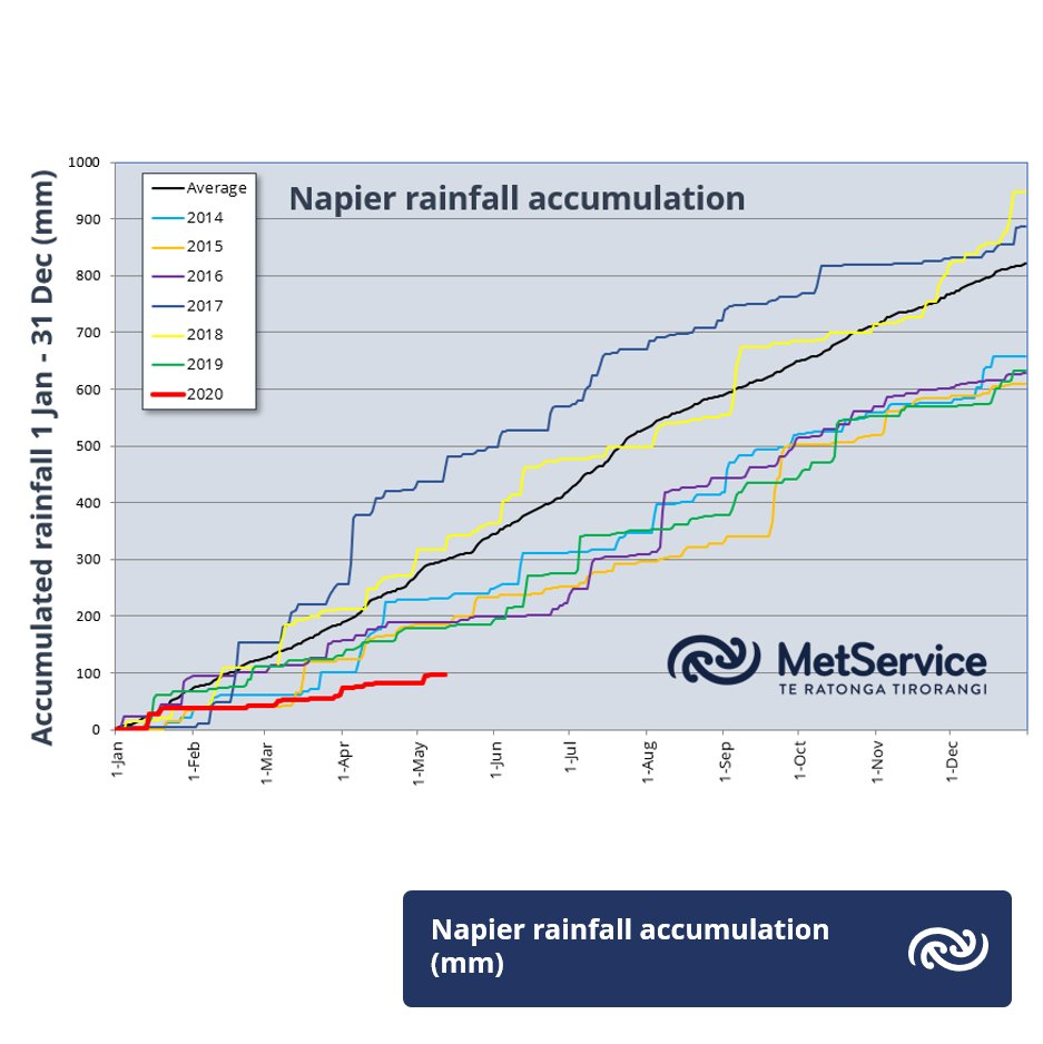 A mid-month drought update is now up at  bit.ly/MonthlyOutlook. Check out the extremely low year-to-date rainfall accumulations for Napier, and take a look ahead. ^GG