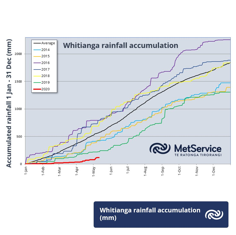 A mid-month drought update is now up at  bit.ly/MonthlyOutlook. Check out the extremely low year-to-date rainfall accumulations for Whitianga, and take a look ahead. ^GG