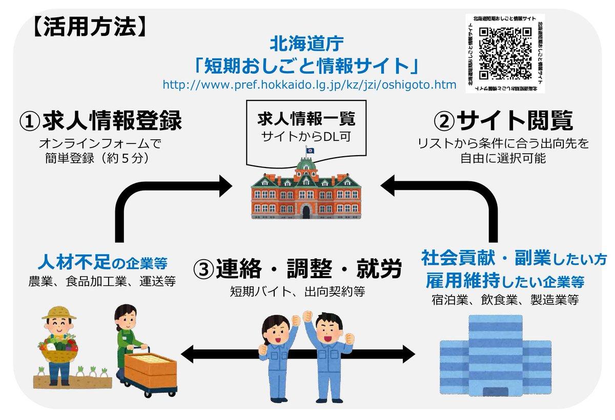 【北海道短期おしごと情報サイト】新型コロナウイルス感染症の影響等により「人手不足企業」と「短期的に働きたい方」のマッチングをサポートするページを開設しました。求人登録は簡単にできますので、ご確認ください。