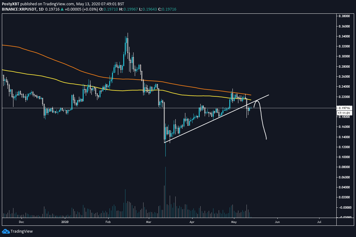 """Bearish XRP chart from """"Posty"""" (@PostyXBT on Twitter), a prominent cryptocurrency trader."""