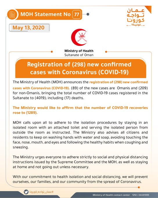 The Ministry of Health (MOH) announces the registration of (298) new confirmed cases with Coronavirus (COVID-19). (89) of the new cases are  Omanis and (209) for non-Omanis, bringing the total number of COVID-19 cases registered in the Sultanate to (4019); including (17) deaths.  The Ministry would like to affirm that the number of COVID-19 recoveries rose to (1289).  MOH calls upon all to adhere to the isolation procedures by staying in an isolated room with an attached toilet and serving the isolated person from outside the room as instructed.