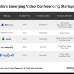 Image for the Tweet beginning: ➦India's #videoconferencing market was valued
