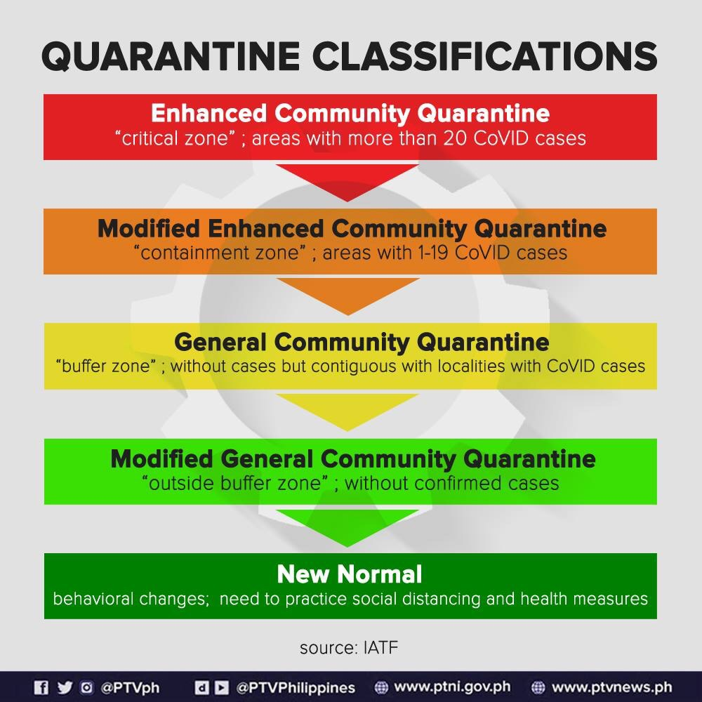 Ptvph S Tweet 𝐋𝐎𝐎𝐊 The Iatf Released A List Of Quarantine