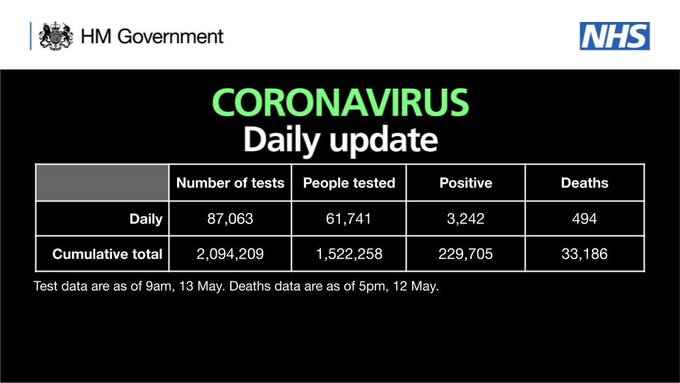 CORONAVIRUS: Daily update  As of 9am 13 May, there have been 2,094,209 tests, with 87,063 tests on 12 May.   1,522,258 people have been tested of which 229,705 tested positive.   As of 5pm on 12 May, of those tested positive for coronavirus, across all settings, 33,186 have sadly died.