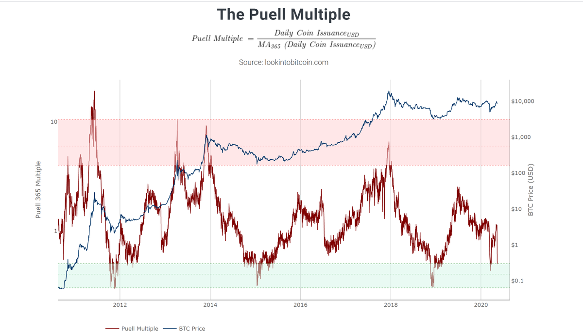 Chart of The Puell Multiple over time from on-chain analyst Philip Swift's website, LookIntoBitcoin.com