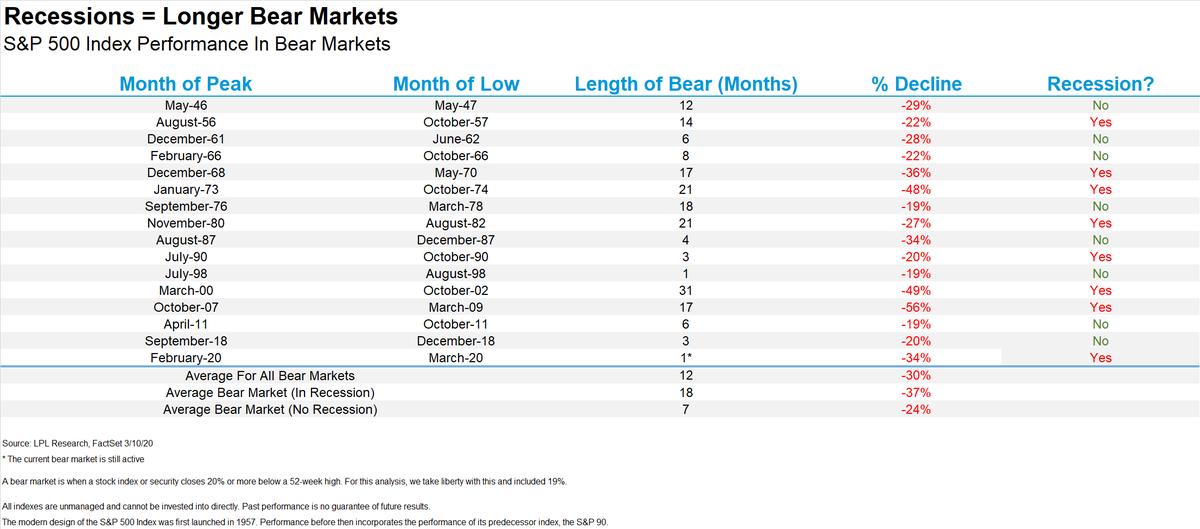 Bear Market Scorecard