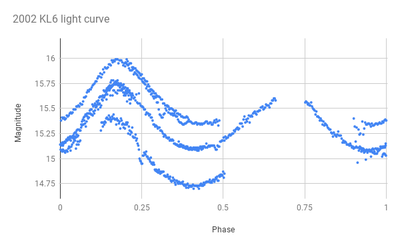 Activities at Home: Plotting an Asteroid Light Curve. Measure the rotation period of interesting near-Earth objects by plotting and analyzing observational data collected using Asteroid Tracker. Part of the LCO Activities at Home set. lco.global/education/acti…