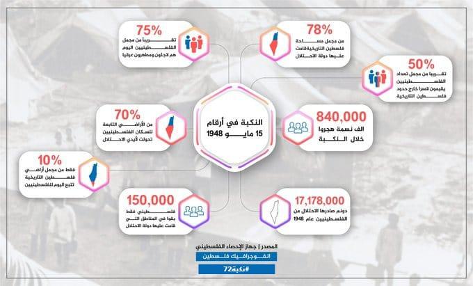 صورة متداولة حول حجم جرائم الاحتلال الإسرائيلي خلال أحداث النكبة