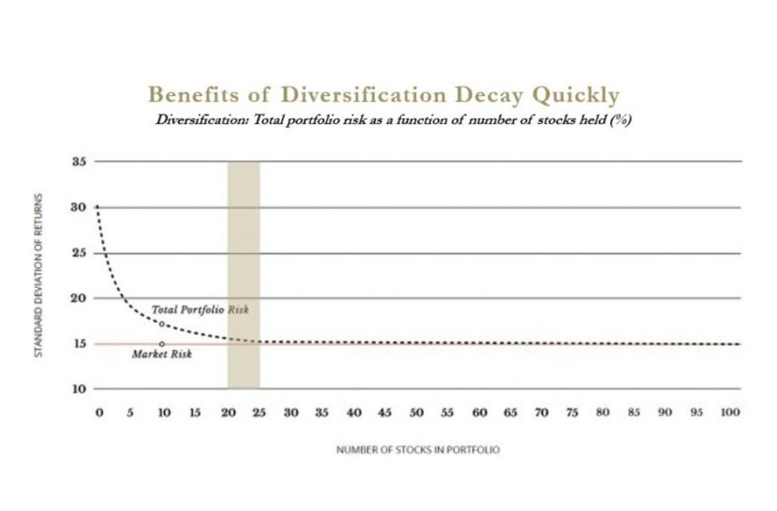 Diversification Decay