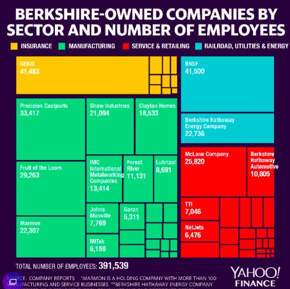 Berkshire owned companies
