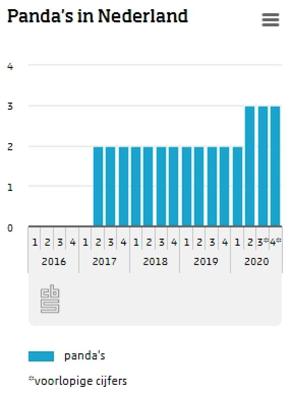Op veler verzoek: tijdlijn van het aantal panda's in Nederland. https://t.co/v7e9rQtjP1