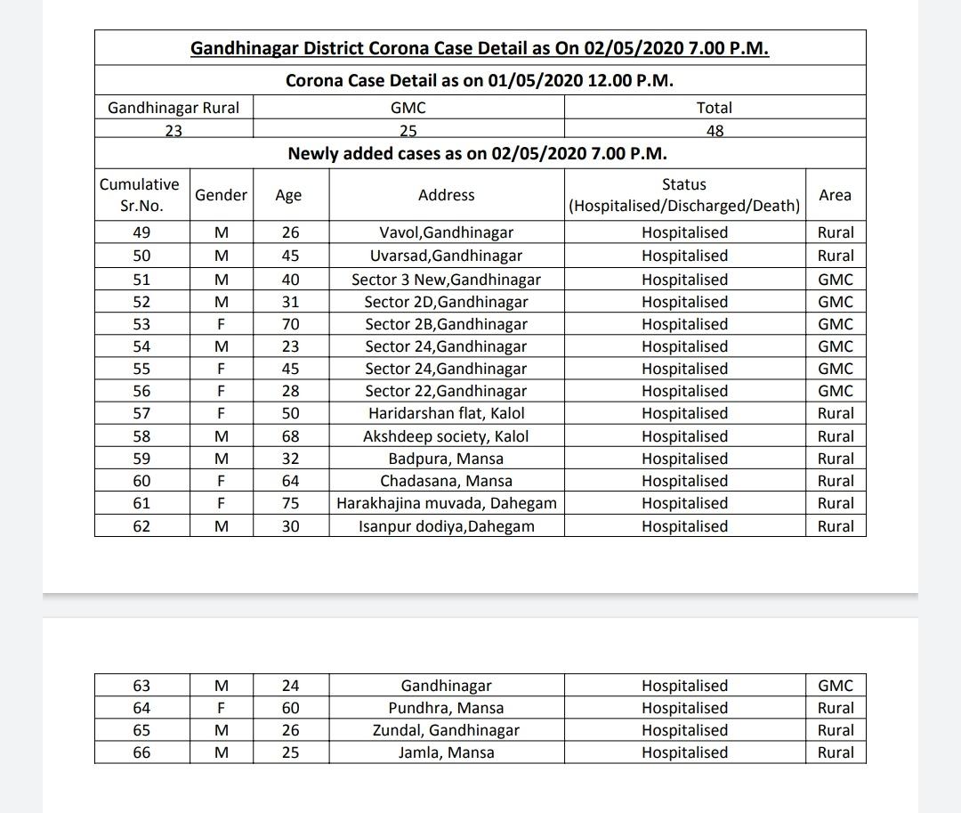 List of Coronavirus cases in Gandhinagar in Gujarat