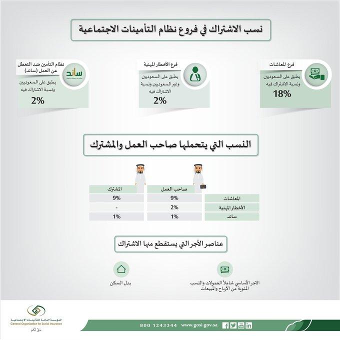 التأمينات الاجتماعية A Twitter Fawzi500 نسبة الاشتراك لغير السعودي 2 يقوم بدفعها صاحب العمل لفرع الاخطار المهنية