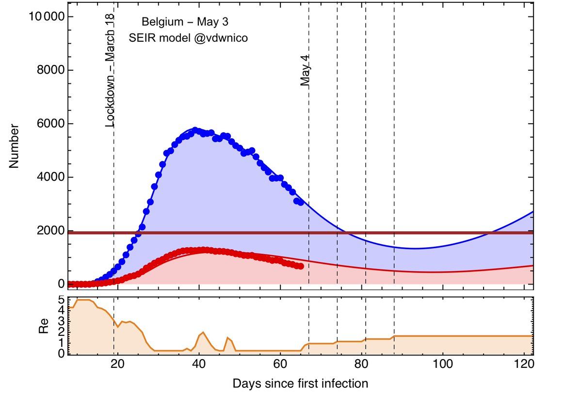 7/7 Three scenarios. Increasing Re only by 20%, 30%, 40% at each phase of the exit strategy. Conclusion : ICU saturation in August, July and June respectively. A second wave/confinement is therefore unavoidable. We need to follow the data in the next weeks...