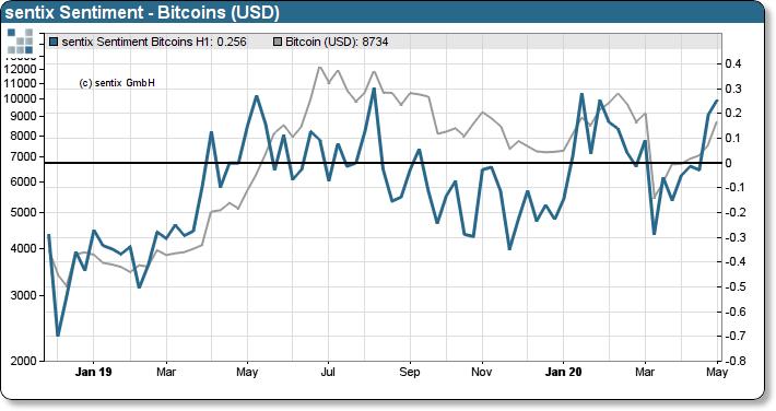 Sentix bitcoins sentimentality wrestlemania betting