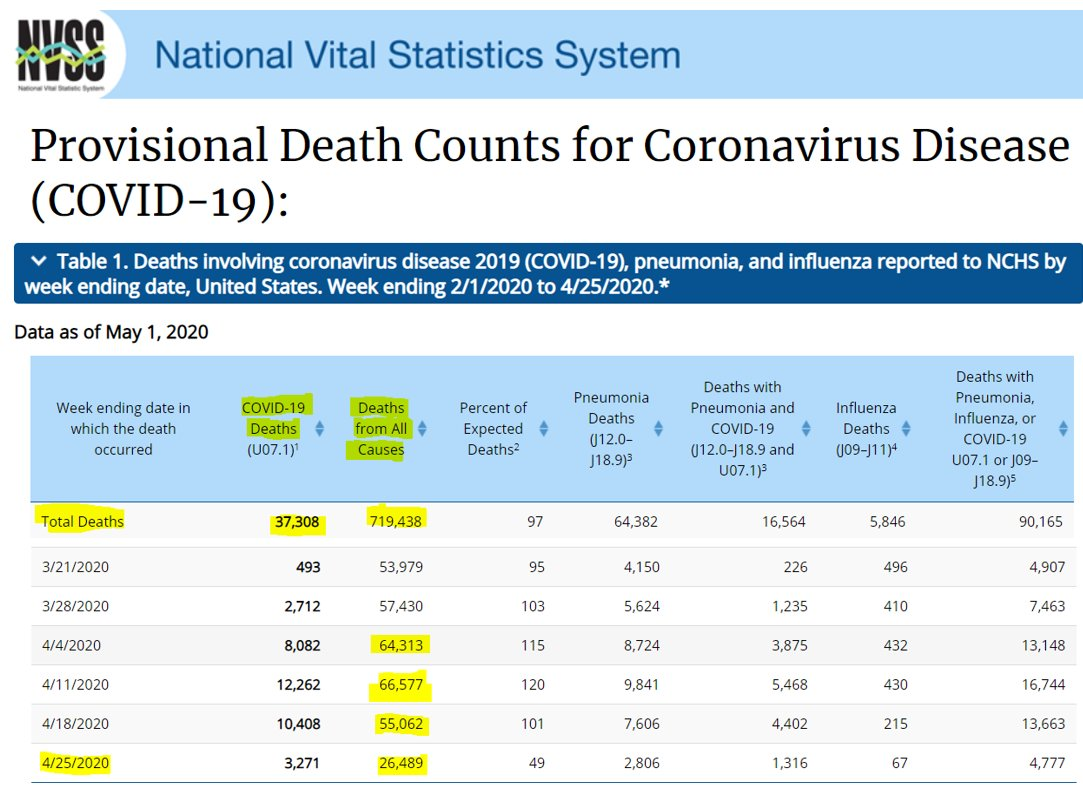 @DineshDSouza UNREAL! As of May 1 the @CDCgov recorded 37,308 coronavirus deaths (NOT the 68,000 widely reported) based on verified death certificate data received by the National Center for Health Statistics. COVID-19 deaths are only 5% of the 719,438 total 2020 deaths https://t.co/BVD1Kdc2wg https://t.co/tE9Dky03eD